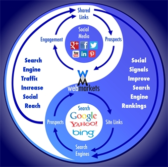 What is Social SEO?