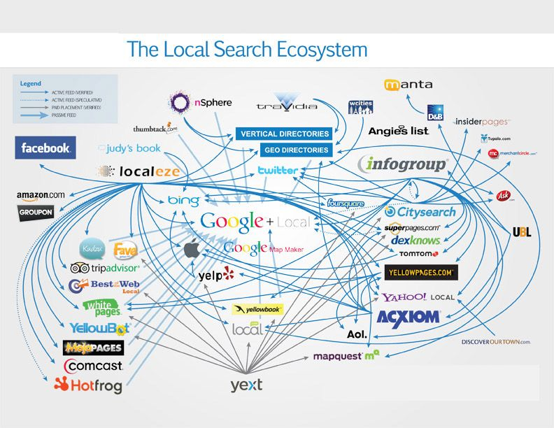 Local SEO Websites