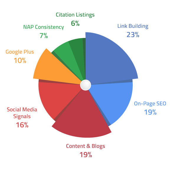 SEO Pie Chart in Salem, OR